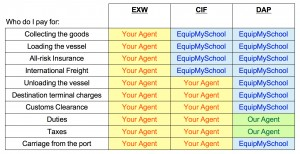 EMS_Incoterms_Explained